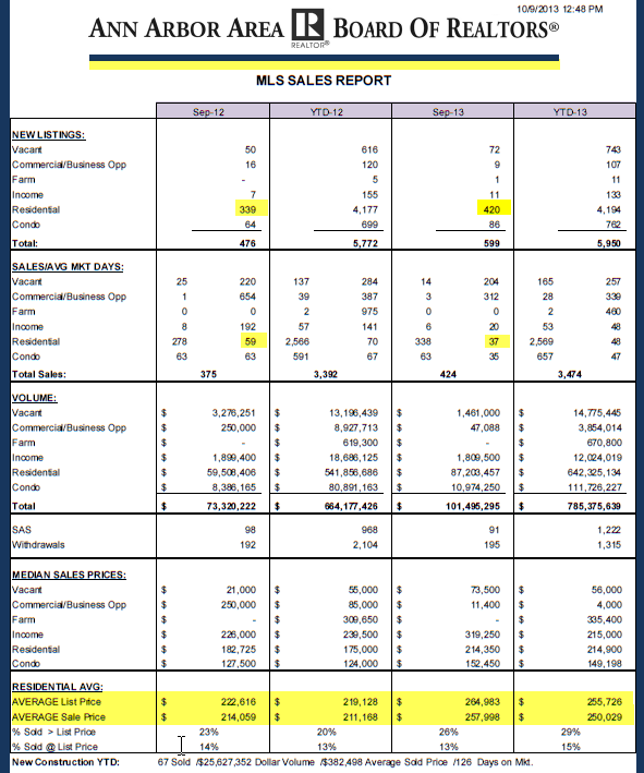 September Ann Arbor Area Board Stats