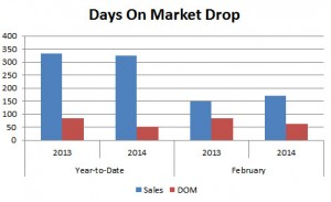 Days On Market Drop