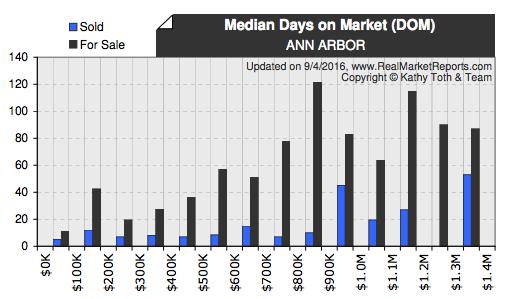 ann arbor median days on market