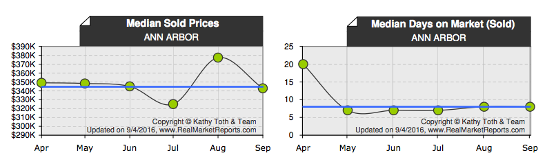 Ann Arbor median sold pricing
