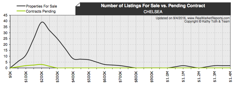 Chelsea real estate for sale compared to pending