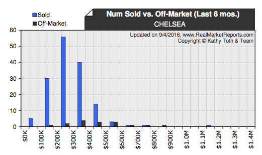 Chelsea real estate for sold