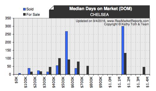 Chelsea real estate median days on market