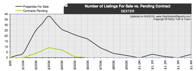 Dexter Real Estate homes for sale compare to homes pending