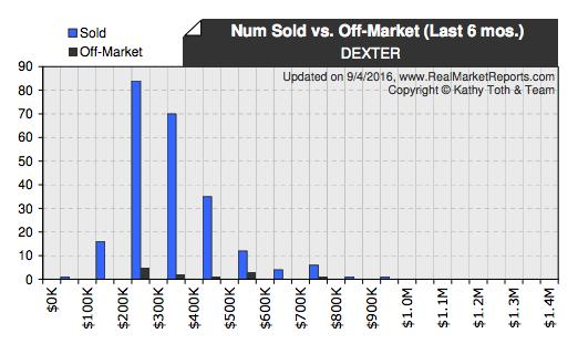 Dexter Real Estate Number of Homes Sold