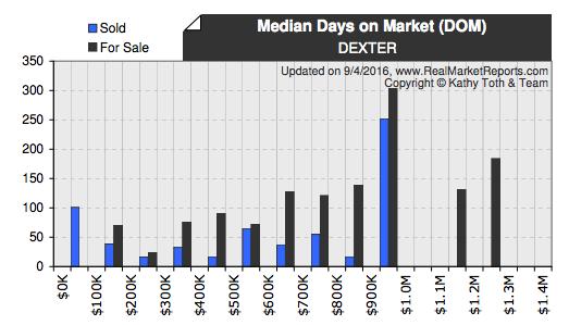 Dexter Real Estate Median Sold Prices