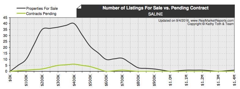 Saline Real Estate Market number of homes for sale