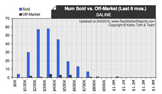 Saline Real Estate Market number of homes SOLD