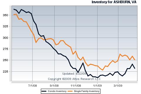 Ashburn Inventory