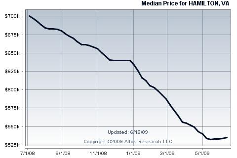 Hamilton single family home median price