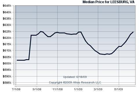 Leesburg single family home median price