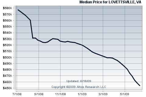 Lovettsville Single Family Home Median Price