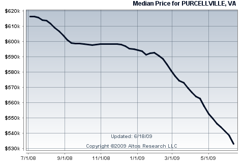 Purcellville Single Family Home Median Price