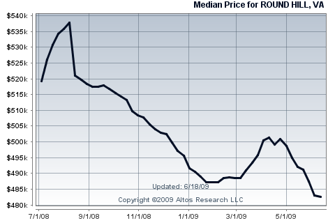 Round Hill Single Family Home Median Price