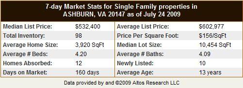 Ashburn VA 20147 Single Family Home Statistics