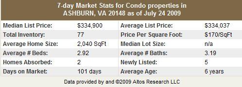 Ashburn VA 20148 Condo and Townhome Statistics