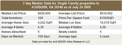 Ashburn VA 20148 Single Family Home Statistics