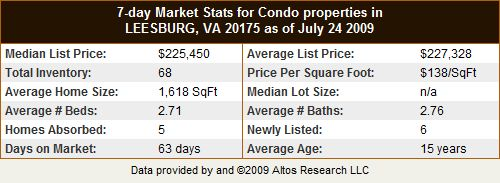 Leesburg VA 20175 Condo and Townhome Statistics