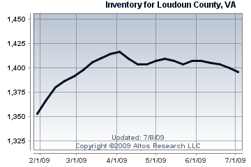 Single Family Home Inventory