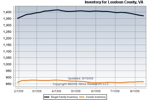 loudoun county inventory