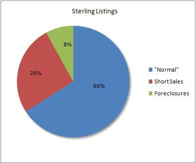 Percentage of distressed to normal sales in Sterling