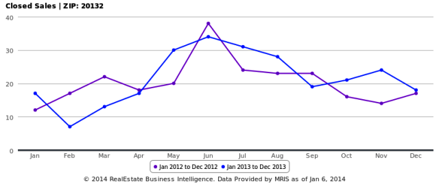 2013 Closed Sales for Purcellville
