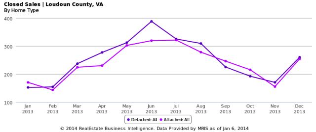 2013 Closed Sales - Loudoun County, VA