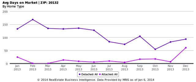 Avg Days on Market - ZIP- 20132