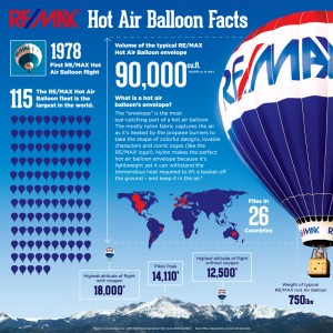 remax-balloon-facts-2016
