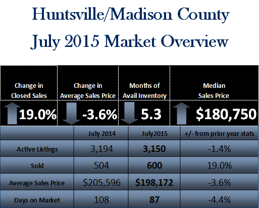July Market Chart title