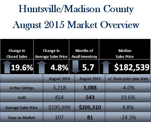 Aug mkt table with title
