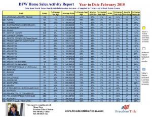 Denton County Stats