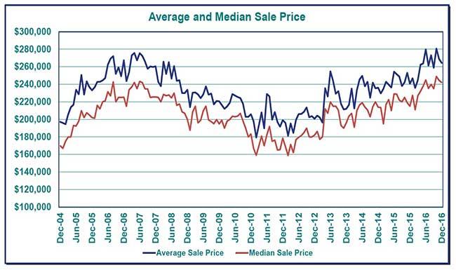 averagesaleprice_dec16