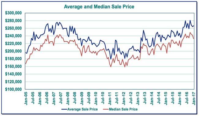 averagesaleprice_jan17