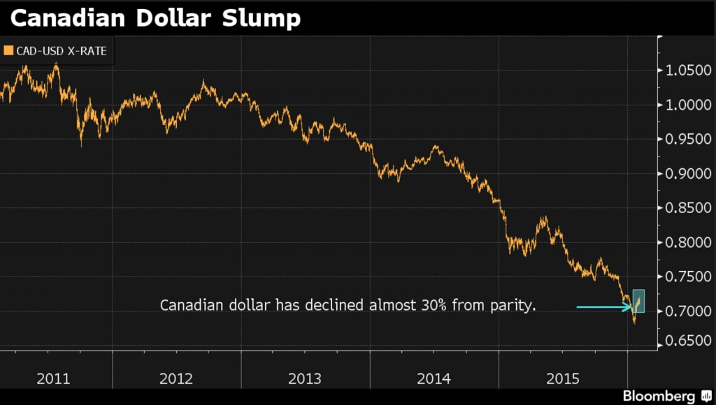 Canadian Dollar Slump