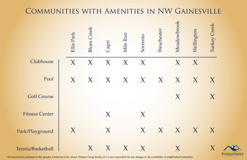 Communities with amenities in NW Gainesville