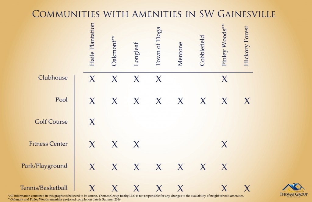 Communities with amenities in SW Gainesville