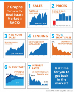 Signs that the Real Estate Market is coming back