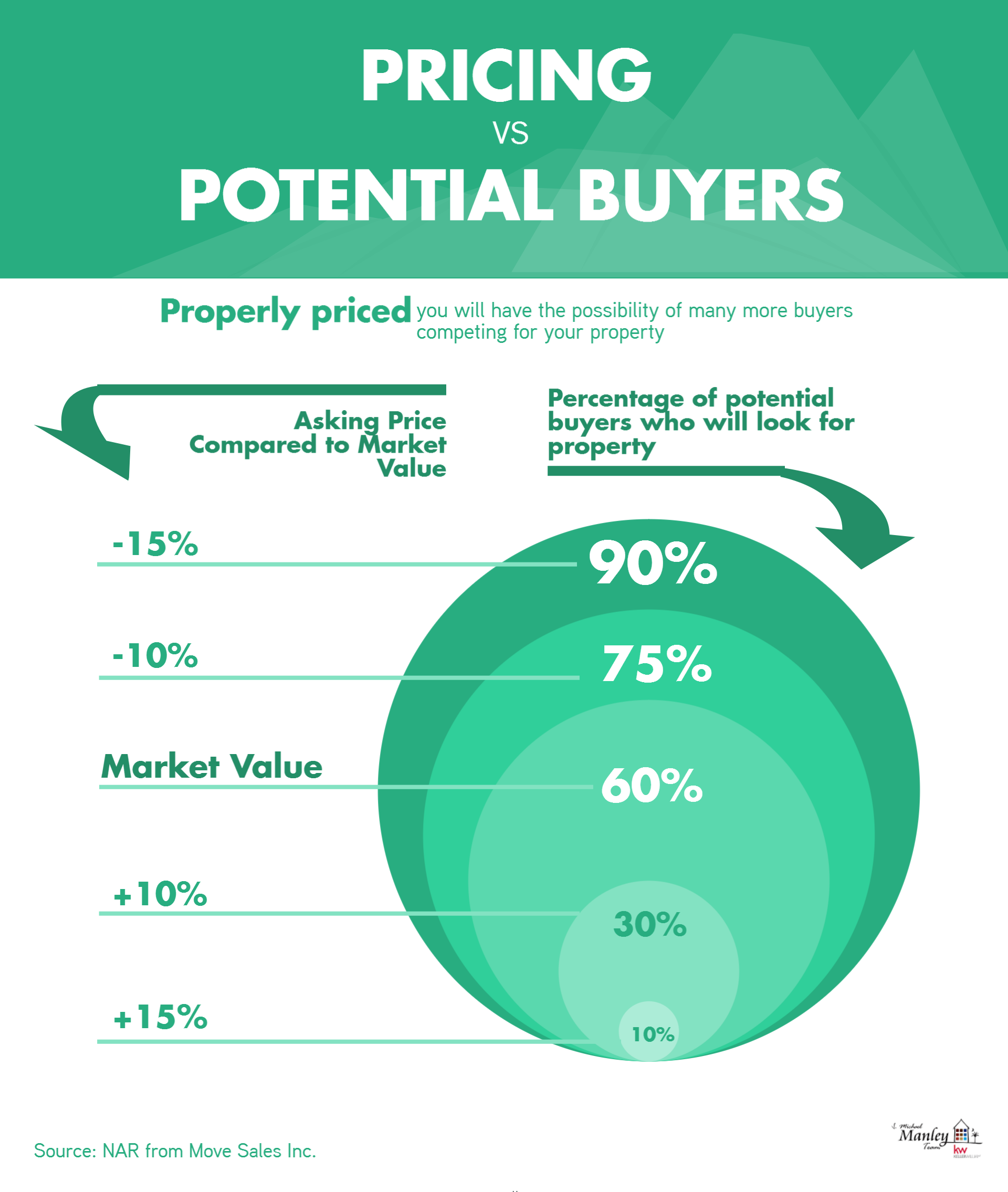 pricing vs potential buyers