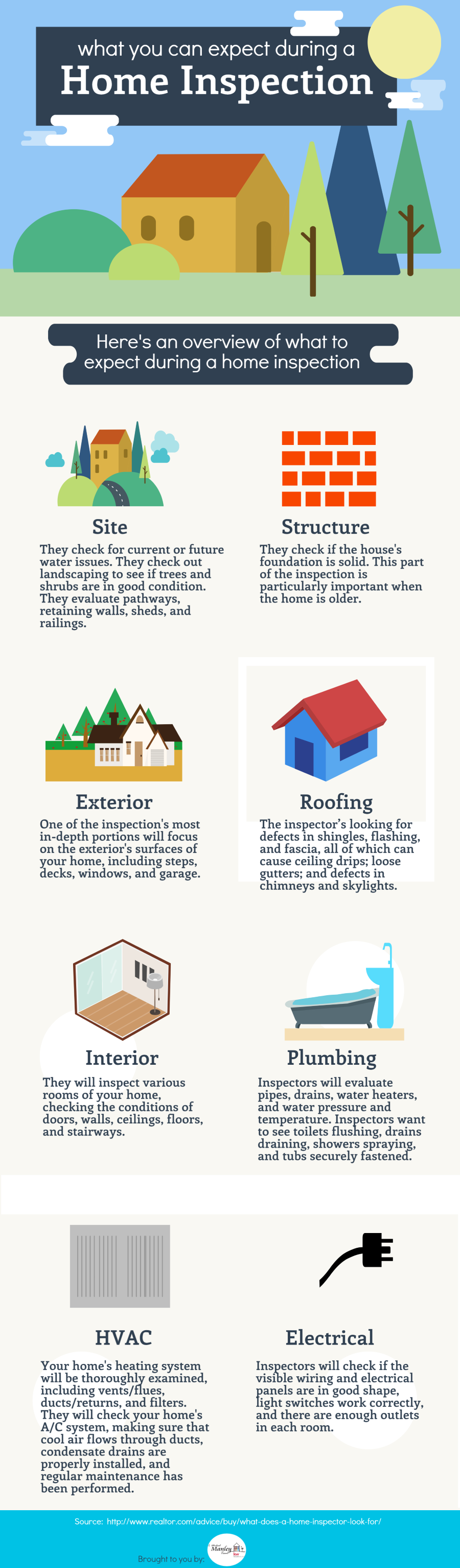 prelisting-home-inspection