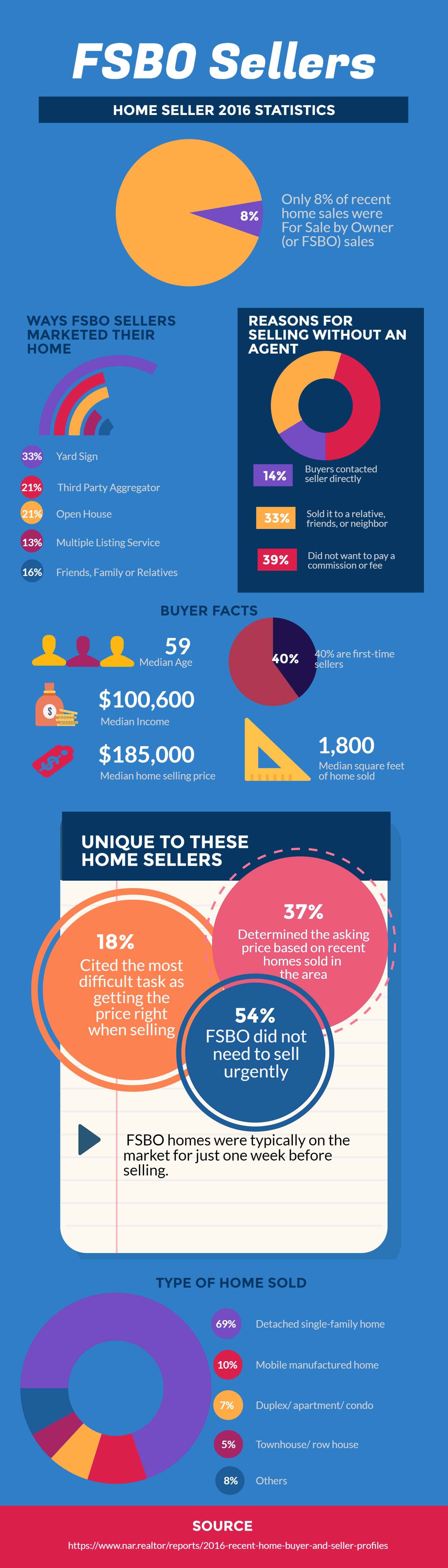 fsbo-sellers-statistic