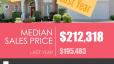 greenville-sc-real-estate-market-report