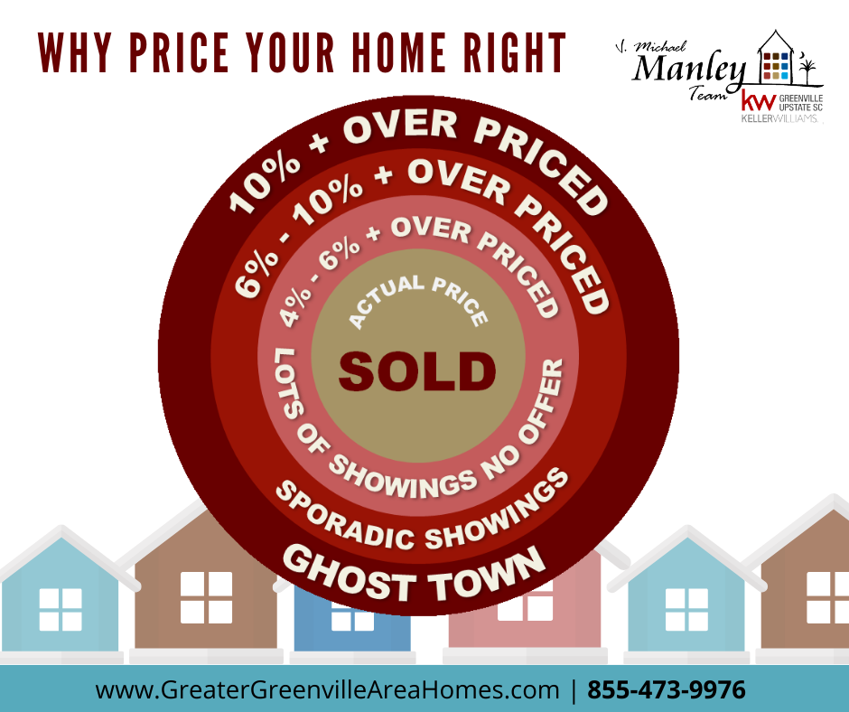 Why price your home right?