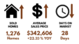 May 2021 Greenville Real Estate Statistics