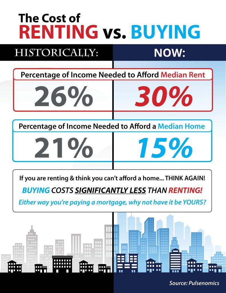 rent-vs-buy-stm-791x1024
