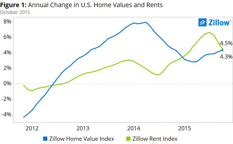 home-values-rents-october-2015-1-7d972b
