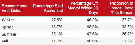 Listing a Home in the Winter Attracts Serious Buyers | Chattanooga's