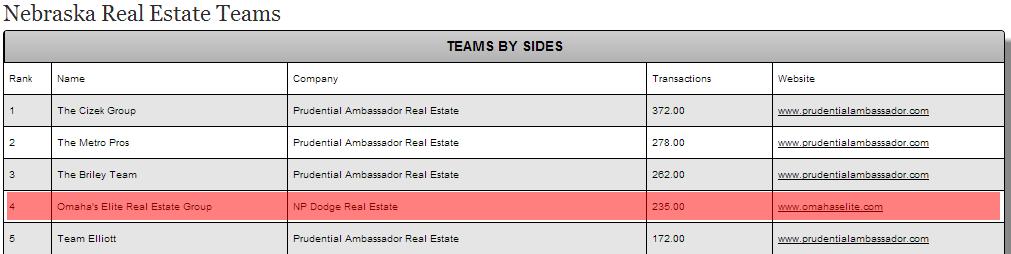 Realtrends Best Real Estate Teams