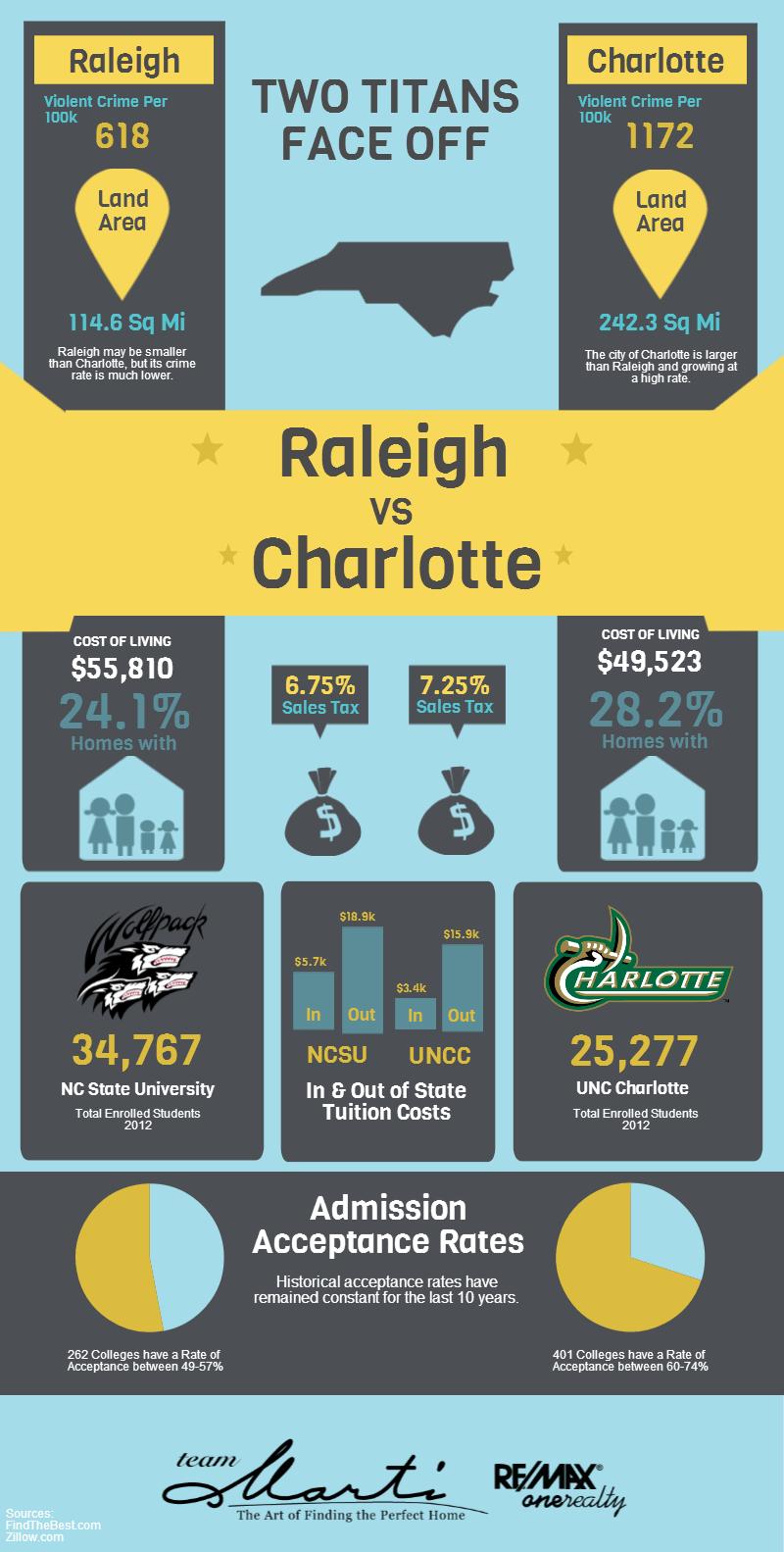 Raleigh vs Charlotte