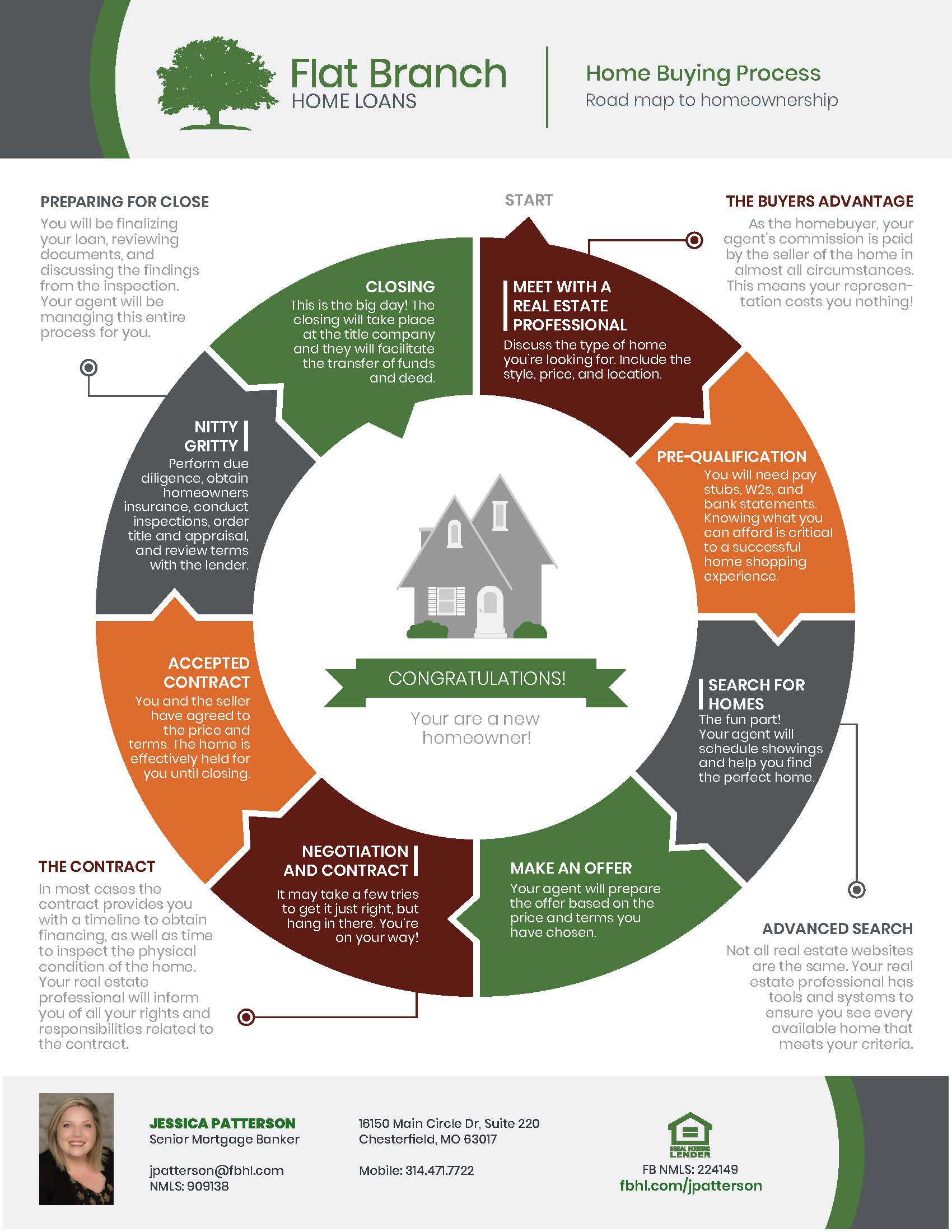 Home Buying Road Map | St. Louis, St. Charles and Jefferson ... on buying organization chart, buying process stages, buying process model, buying process service, strategy map, buying process chart, customer experience map, customer buying map, customer segmentation map,